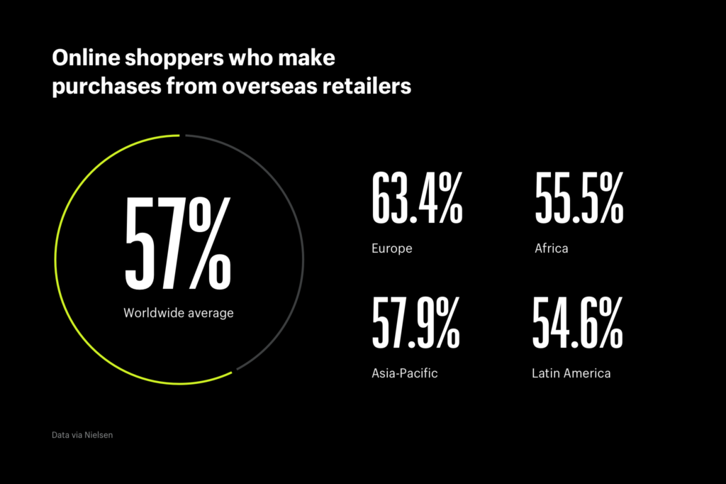 Online_shoppers_who_make_purchases_from_overseas_retailers