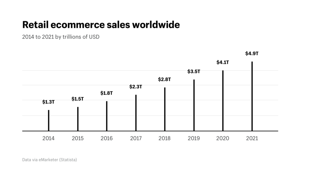 Retail_ecommerce_sales_worldwide